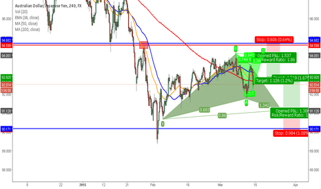 AUDJPY: Two Gartleys at the end of the week