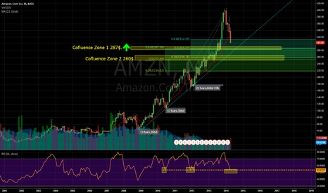 AMZN: Amazon Monthly Chart