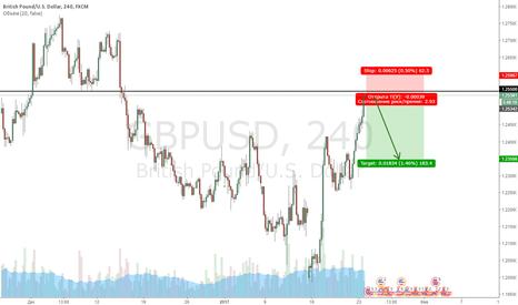 GBPUSD: GBPUSD short 1.2550