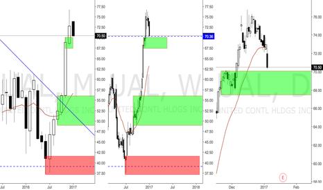 UAL: WK Demand Hit, Long bias on UAL