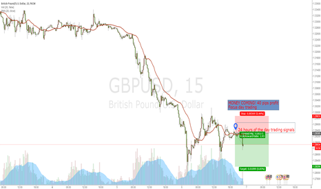 GBPUSD: GBPUSD: WAITING MORE MOEY
