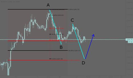 XAUUSD: XAUUSD: Potential AB=CD pattern