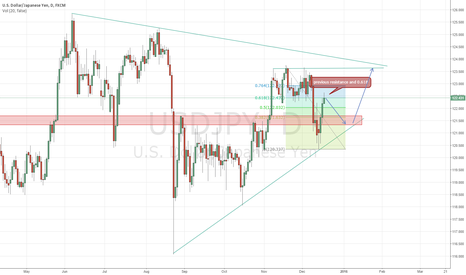 USDJPY: Short for a days looking for a potencial PRZ