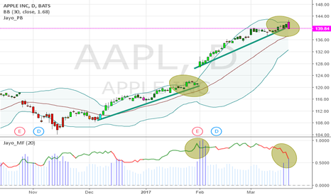 AAPL: $AAPL 139.84 - Maybe over bought, time for pull back