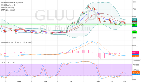GLUU: Gluu - If it breaks 4.84 support then likely to head to 3.84