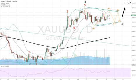 XAUUSD: Gold - Still looks like a tirangle