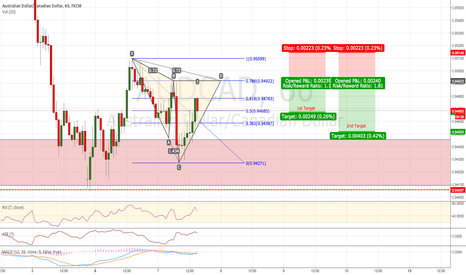 AUDCAD: AUD/CAD: Possible Bearish Cypher Pattern (1H Chart)