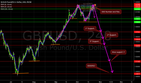 GBPUSD: GbpUsd with a good double roof formation