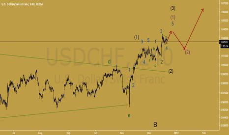 USDCHF: usdchf still go uper