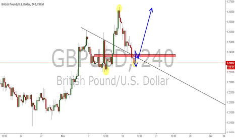 GBPUSD: Possible Buy On G/U