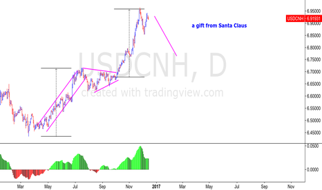 USDCNH: USDCNH - FED SPECIAL