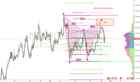 NZDCHF: NZDCHF Bearish Gartley Pattern on H1