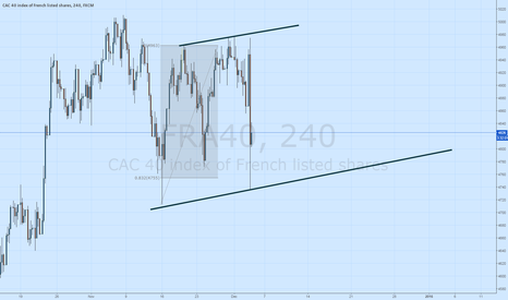 FRA40: The CAC 40 Declines on ECB News