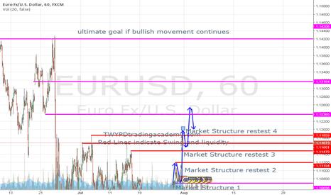 EURUSD: ultimate goal objective on eur usd