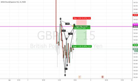 GBPJPY: GBP/JPY SHORT GARTLEY PATTERN