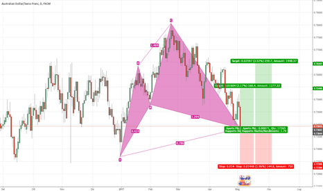 AUDCHF: AUD/CHF - Cypher Pattern giornaliero completato!