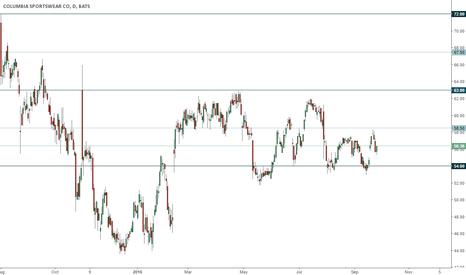 COLM: COLM trading range