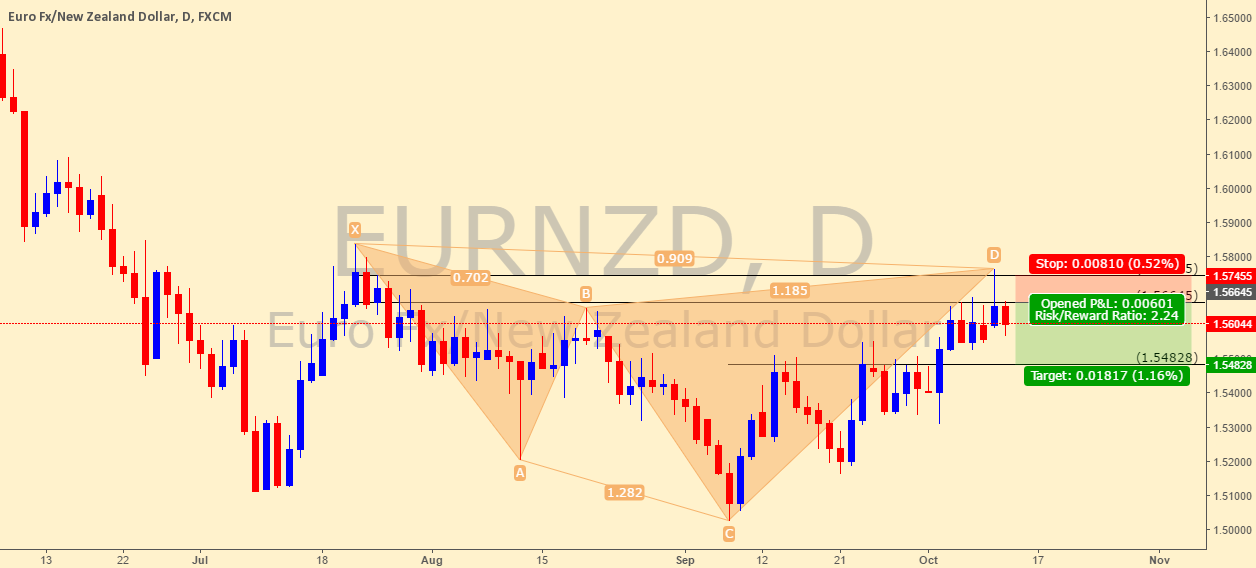 EURNZD, bearish cypher pattern