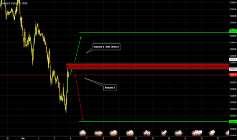 XAUUSD: GOLD / 16$ intraday.