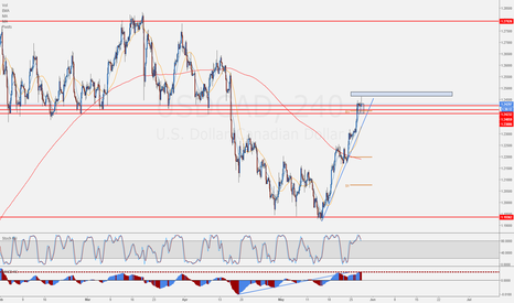 USDCAD: USDCAD Long opportunities