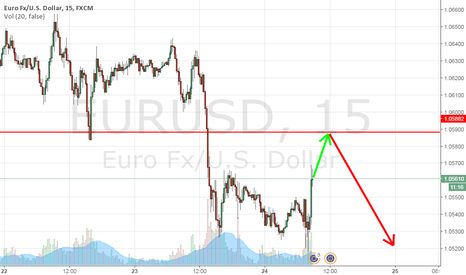 EURUSD: Shorts clusters