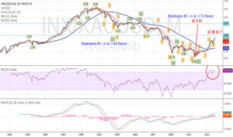INX/XAUUSD: S&P 500 Index Priced in Gold