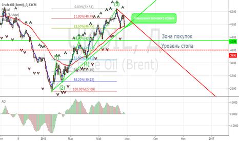 UKOIL: Brent - повышение волнового уровня!
