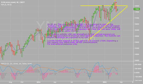 YM1!: Dow Futures, Two sided trade