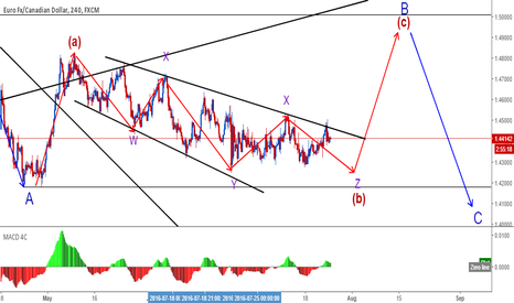 EURCAD: EURCAD is about to finish its complex correction; wait for long