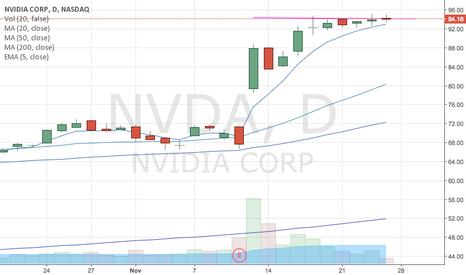 NVDA: NVDA B/O to 100