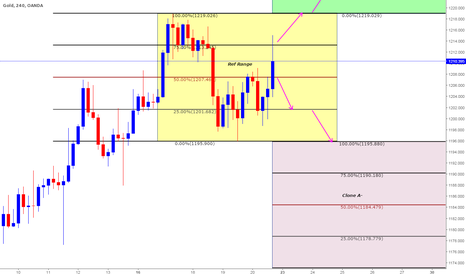 XAUUSD: Educational 3: Gold trading by Identifying the Range