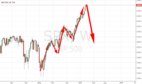 SPX: 5 WAVE FINISHED BEFORE BIG DROP !!!