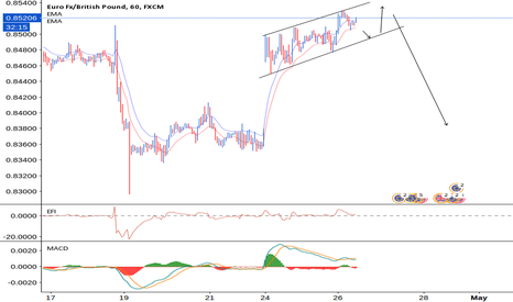 EURGBP: EURGBP To Close Gap on Divergence