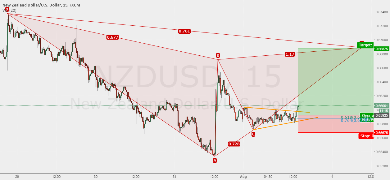 Trade #20 NZDUSD - Trading a possible Gartley pattern completion