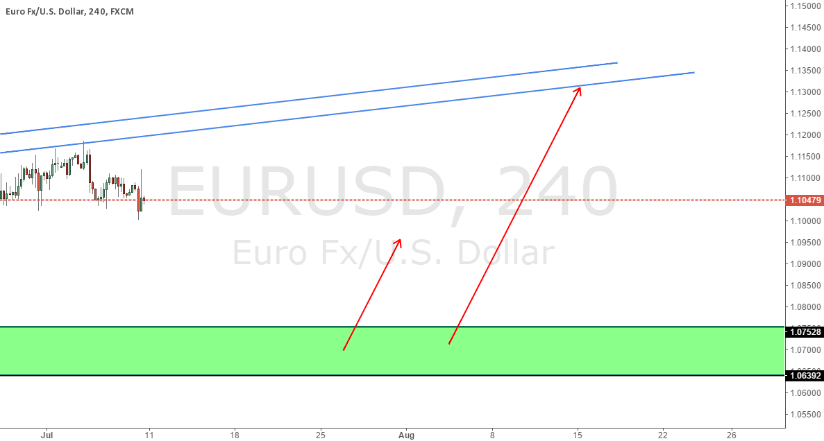 Modified EURUSD Long Zone