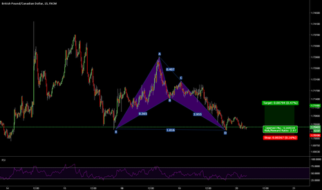GBPCAD: Second Chance Bat Pattern