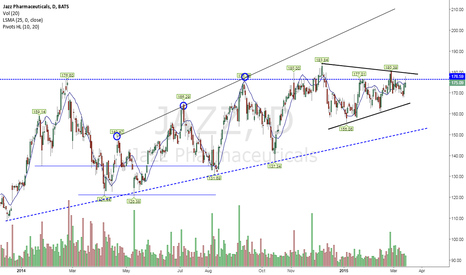 JAZZ: Lows are higher along this trend