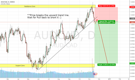AUDCAD: AUD/CAD, DAY CHART, SHORT (16-NOV-2016)