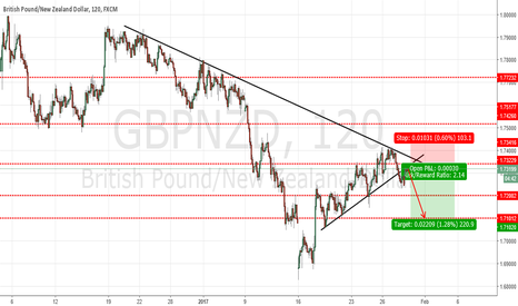 GBPNZD: GBPNZD : SELL THE BREAKOUT