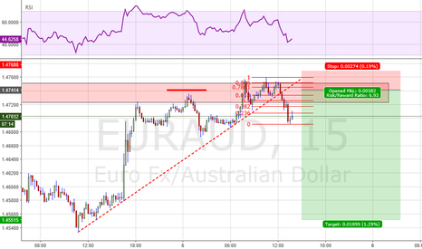 EURAUD: High RR selltrade setting up in EURAUD (15m top picker)