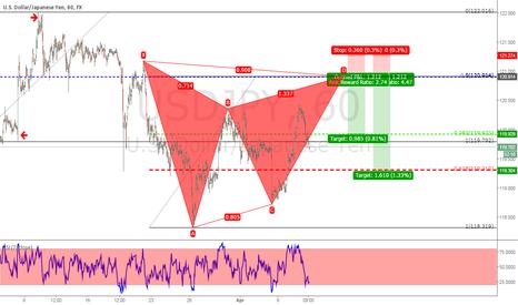 USDJPY: Trade The Pattern