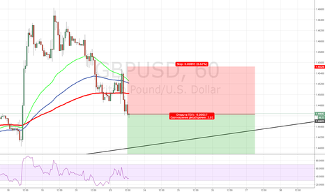 GBPUSD: GBP/USD Down