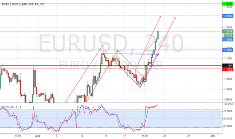 EURUSD: long Eur Usd
