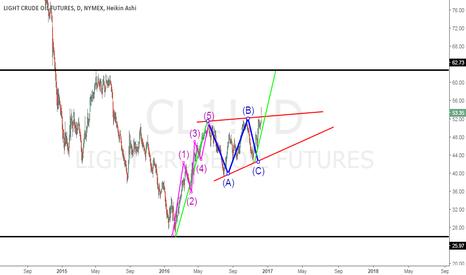 CL1!: oil..long