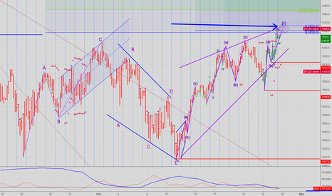 SPX500: critical juncture will be reached tomorrow