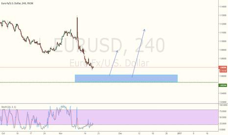 EURUSD: EURUSD - Buy scenario