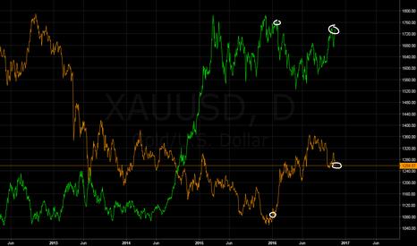 XAUUSD: $DXY vs $GLD