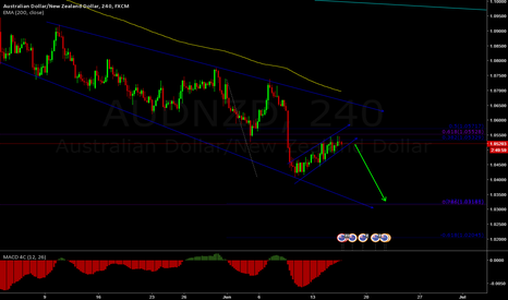 AUDNZD: Sell The Breakout .. Easy 200 pips!