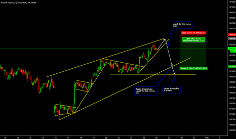 GBPJPY: Down Move Soon on GBPJPY