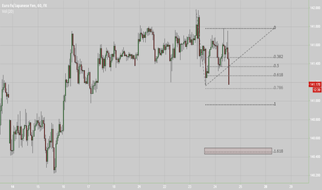 EURJPY: short with target around 140.45 first